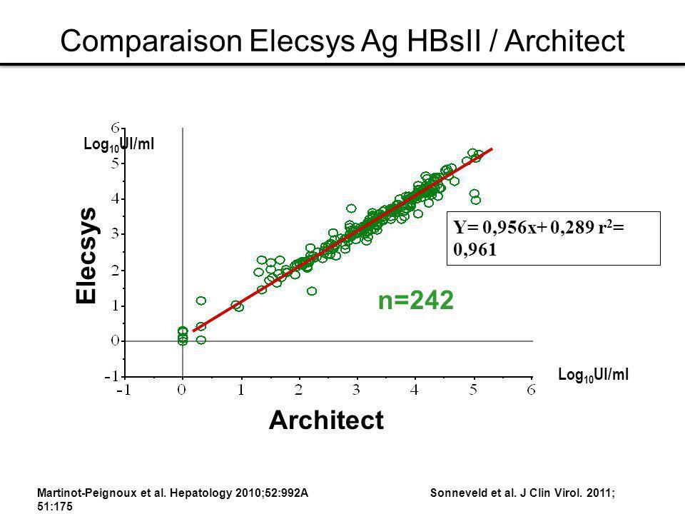 Y= 0,956x+ 0,289 r 2 = 0,961 Elecsys Architect n=242 Comparaison Elecsys Ag HBsII / Architect Log 10 UI/ml Martinot-Peignoux et al. Hepatology 2010;52