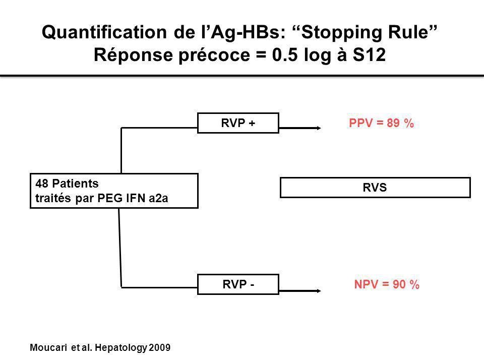 Quantification de lAg-HBs: Stopping Rule Réponse précoce = 0.5 log à S12 48 Patients traités par PEG IFN a2a RVP - PPV = 89 % NPV = 90 % Moucari et al