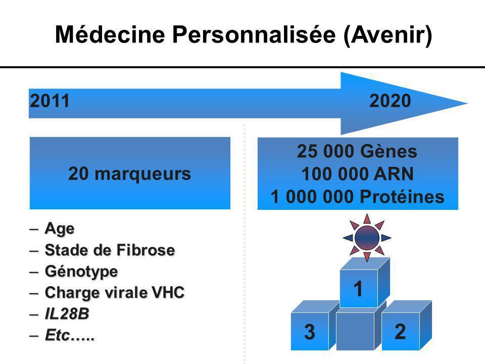 3 –Age –Stade de Fibrose –Génotype –Charge virale VHC –IL28B –Etc….. Médecine Personnalisée (Avenir) 20 marqueurs 20112020 25 000 Gènes 100 000 ARN 1
