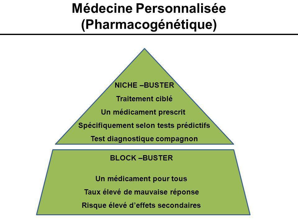 Médecine Personnalisée (Pharmacogénétique) BLOCK –BUSTER Un médicament pour tous Taux élevé de mauvaise réponse Risque élevé deffets secondaires NICHE