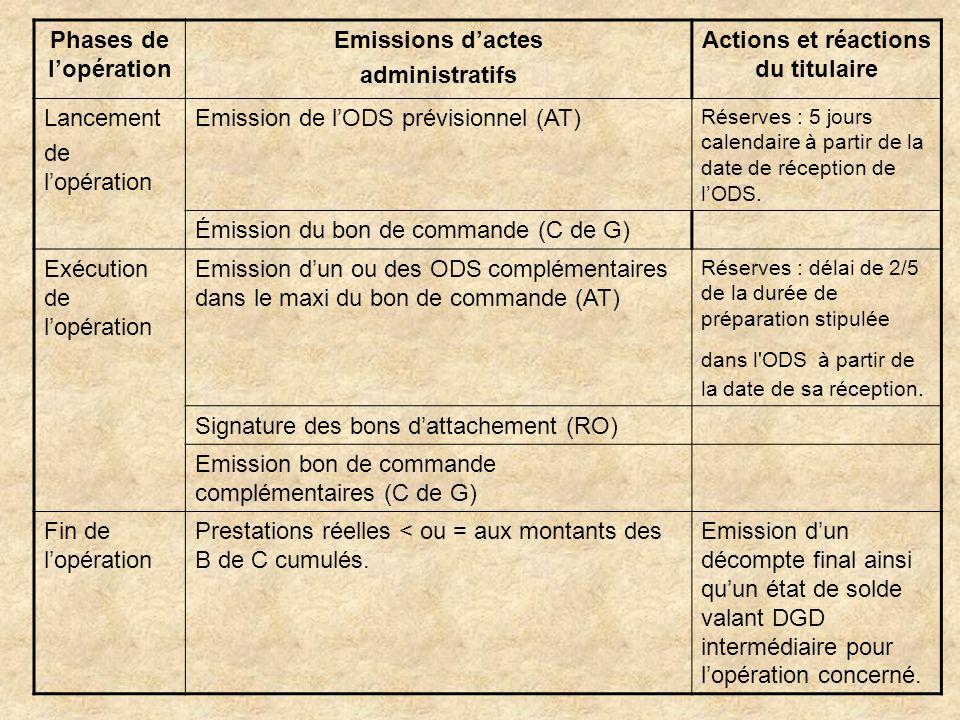 Phases de lopération Emissions dactes administratifs Actions et réactions du titulaire Lancement de lopération Emission de lODS prévisionnel (AT) Rése