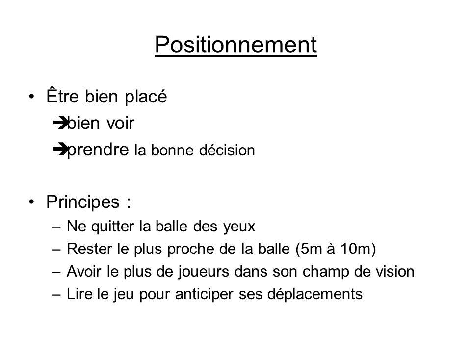 Positionnement Être bien placé bien voir prendre la bonne décision Principes : –Ne quitter la balle des yeux –Rester le plus proche de la balle (5m à