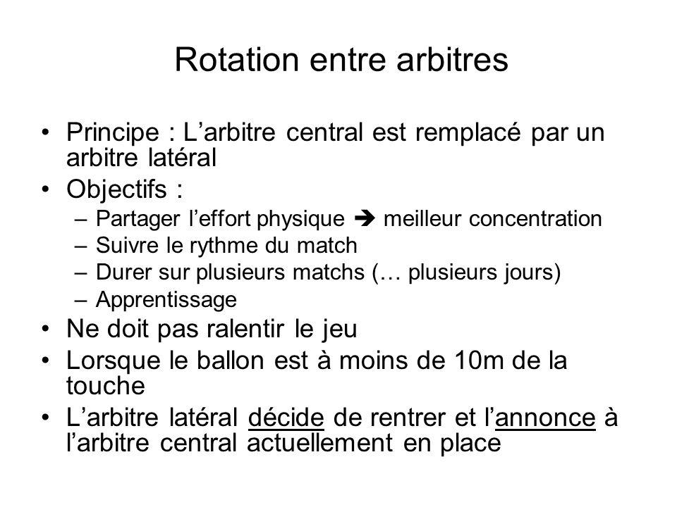 Rotation entre arbitres Principe : Larbitre central est remplacé par un arbitre latéral Objectifs : –Partager leffort physique meilleur concentration