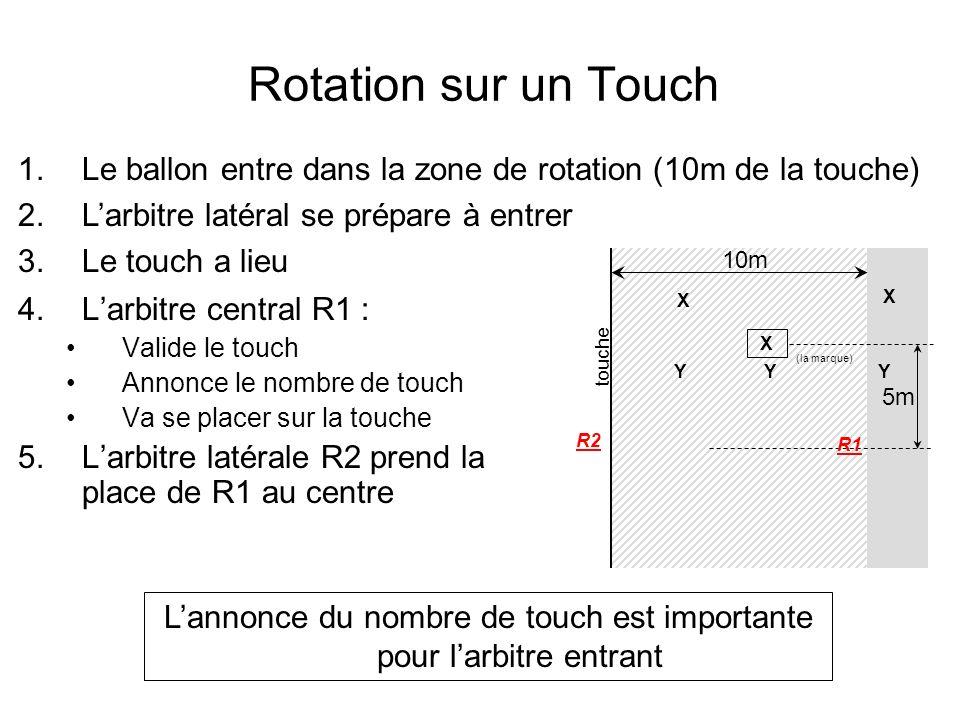 Rotation sur un Touch 4.Larbitre central R1 : Valide le touch Annonce le nombre de touch Va se placer sur la touche 5.Larbitre latérale R2 prend la pl