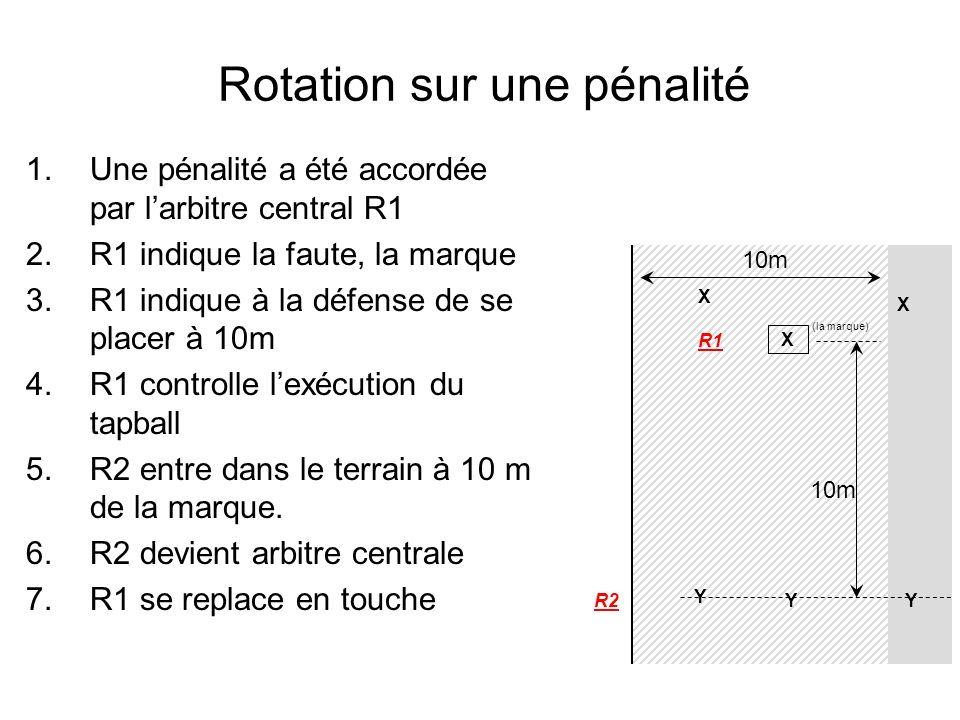 Rotation sur une pénalité X X 10m R1 R2 (la marque) X Y YY 10m 1.Une pénalité a été accordée par larbitre central R1 2.R1 indique la faute, la marque