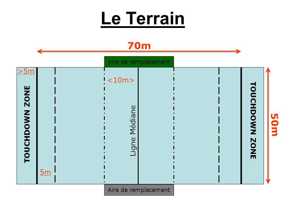 Le Terrain Ligne Médiane 5mTOUCHDOWN ZONE >5m Aire de remplacement 70m 50m