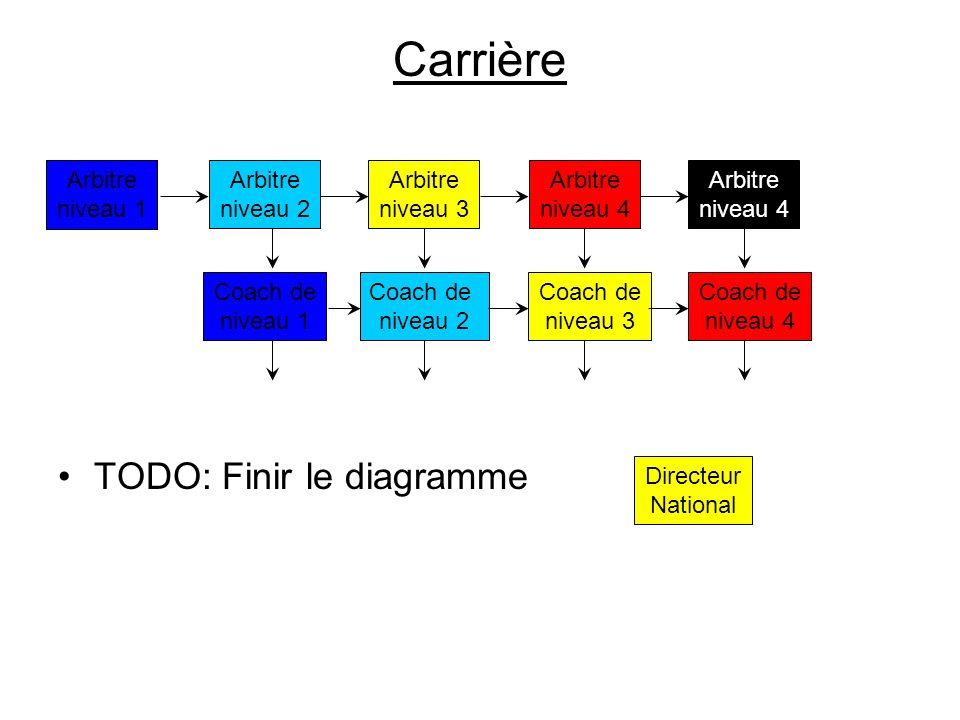 Carrière TODO: Finir le diagramme Arbitre niveau 1 Arbitre niveau 2 Arbitre niveau 3 Arbitre niveau 4 Coach de niveau 2 Coach de niveau 3 Coach de niv