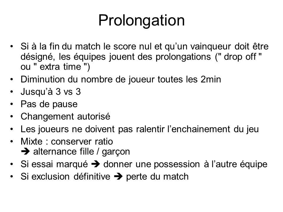Prolongation Si à la fin du match le score nul et quun vainqueur doit être désigné, les équipes jouent des prolongations (