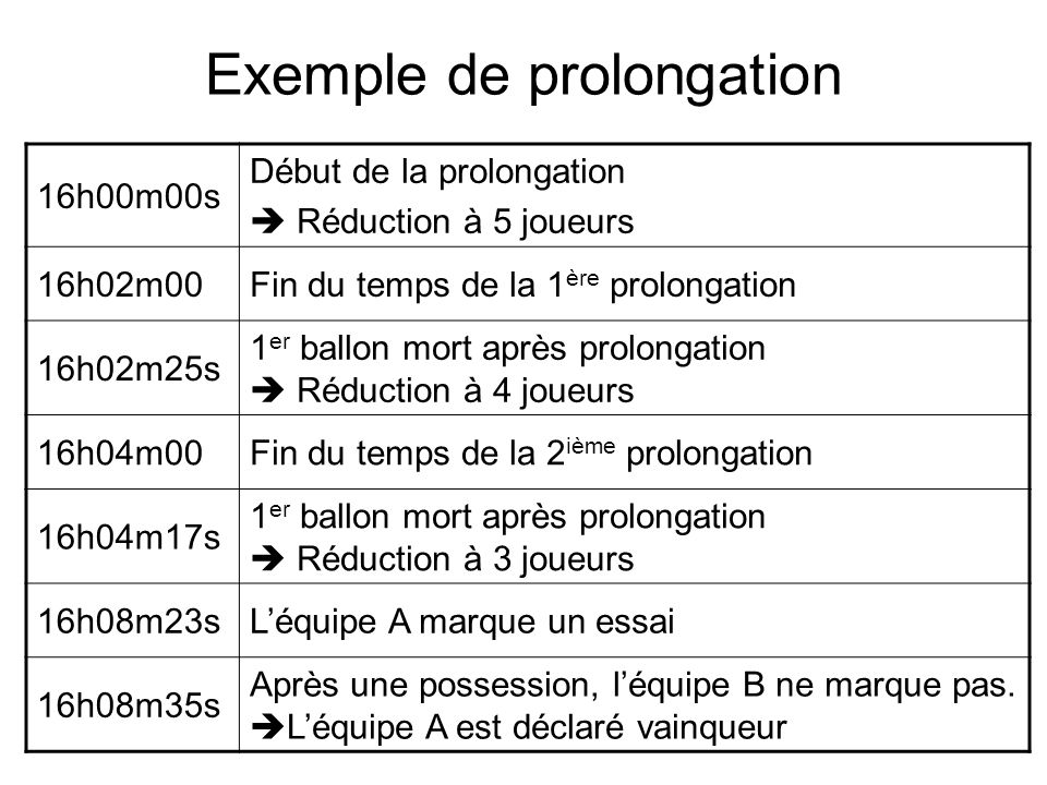 Exemple de prolongation 16h00m00s Début de la prolongation Réduction à 5 joueurs 16h02m00Fin du temps de la 1 ère prolongation 16h02m25s 1 er ballon m