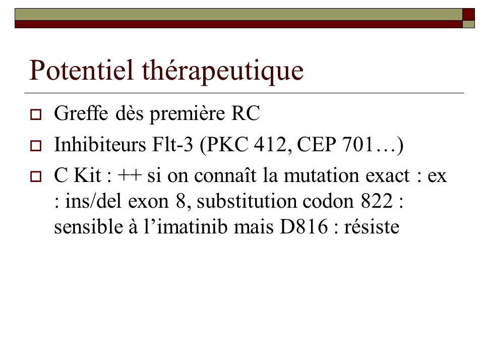 Potentiel thérapeutique Greffe dès première RC Inhibiteurs Flt-3 (PKC 412, CEP 701…) C Kit : ++ si on connaît la mutation exact : ex : ins/del exon 8,