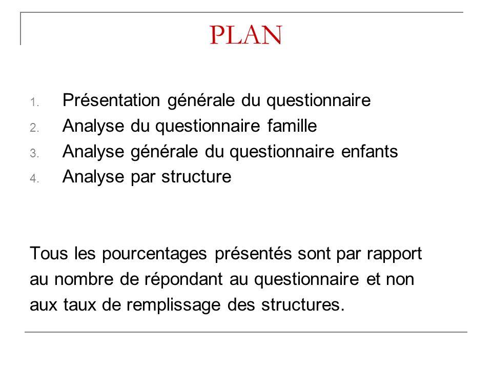PLAN 1. Présentation générale du questionnaire 2.