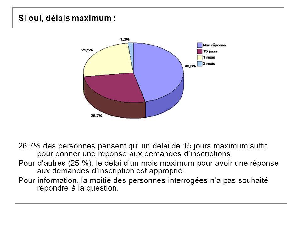 Si oui, délais maximum : 26.7% des personnes pensent qu un délai de 15 jours maximum suffit pour donner une réponse aux demandes dinscriptions Pour dautres (25 %), le délai dun mois maximum pour avoir une réponse aux demandes dinscription est approprié.