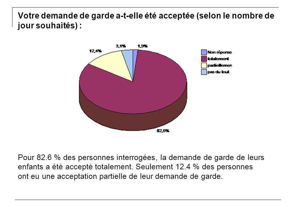 Votre demande de garde a-t-elle été acceptée (selon le nombre de jour souhaités) : Pour 82.6 % des personnes interrogées, la demande de garde de leurs enfants a été accepté totalement.