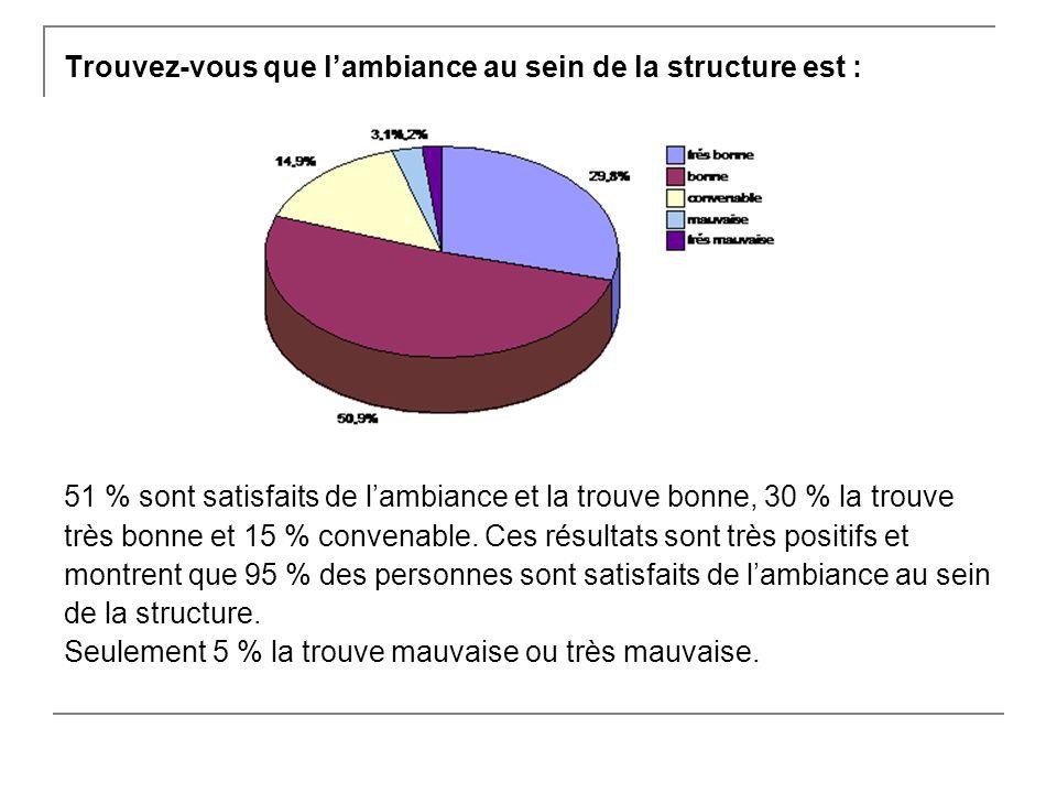 Trouvez-vous que lambiance au sein de la structure est : 51 % sont satisfaits de lambiance et la trouve bonne, 30 % la trouve très bonne et 15 % convenable.