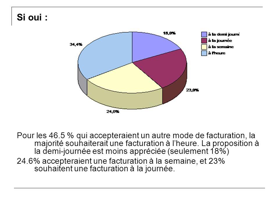 Si oui : Pour les 46.5 % qui accepteraient un autre mode de facturation, la majorité souhaiterait une facturation à lheure.