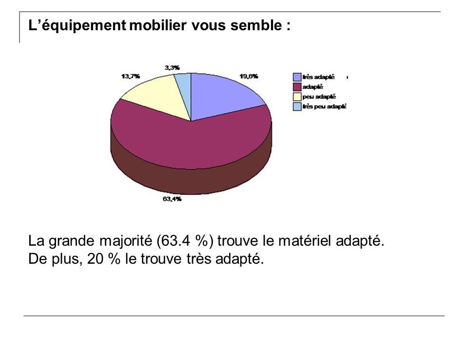 Léquipement mobilier vous semble : La grande majorité (63.4 %) trouve le matériel adapté.
