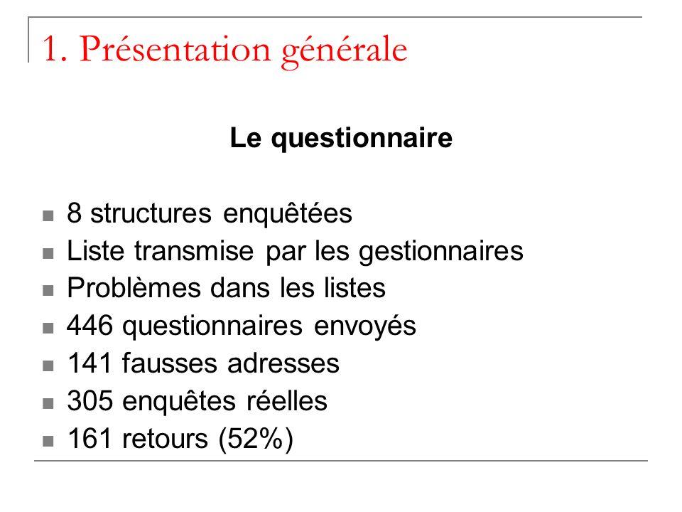 1. Présentation générale Le questionnaire 8 structures enquêtées Liste transmise par les gestionnaires Problèmes dans les listes 446 questionnaires en