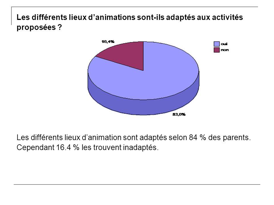 Les différents lieux danimations sont-ils adaptés aux activités proposées .