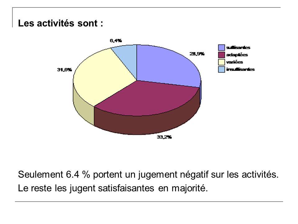 Les activités sont : Seulement 6.4 % portent un jugement négatif sur les activités.