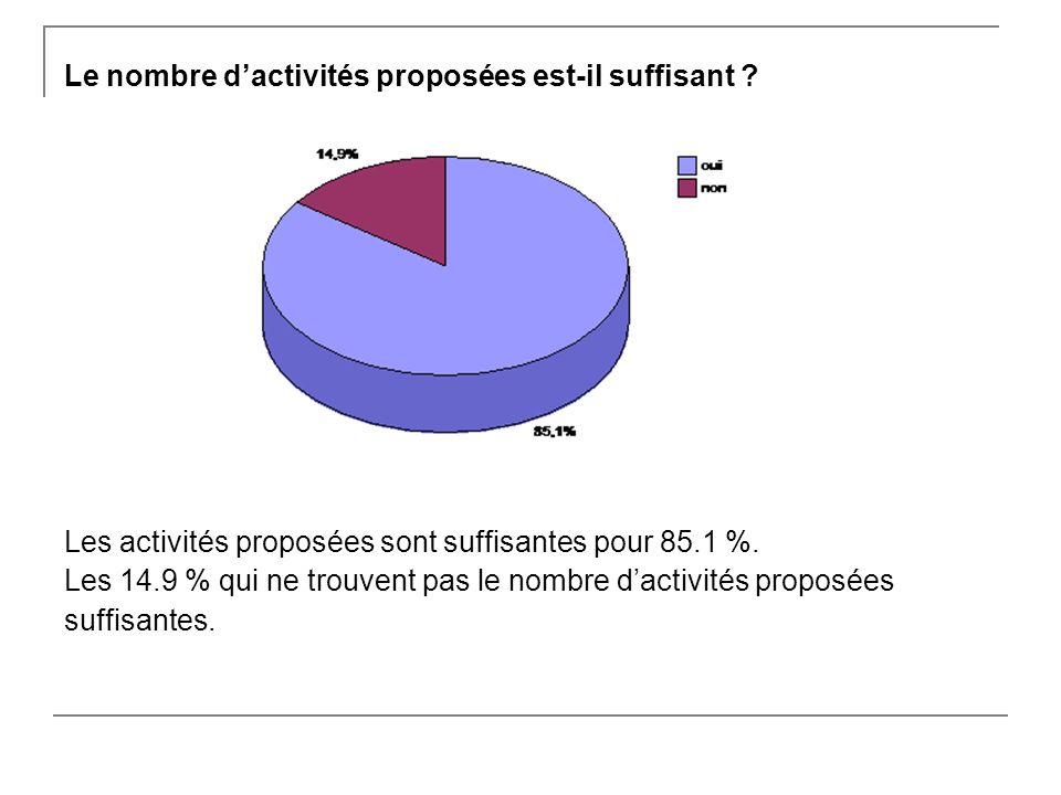 Le nombre dactivités proposées est-il suffisant .