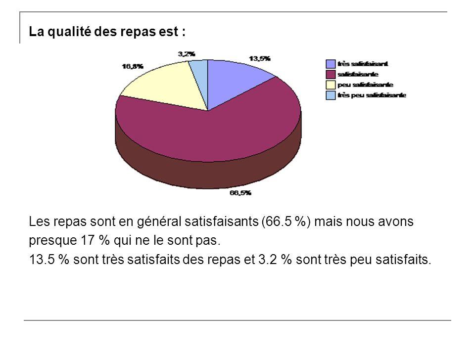 La qualité des repas est : Les repas sont en général satisfaisants (66.5 %) mais nous avons presque 17 % qui ne le sont pas.