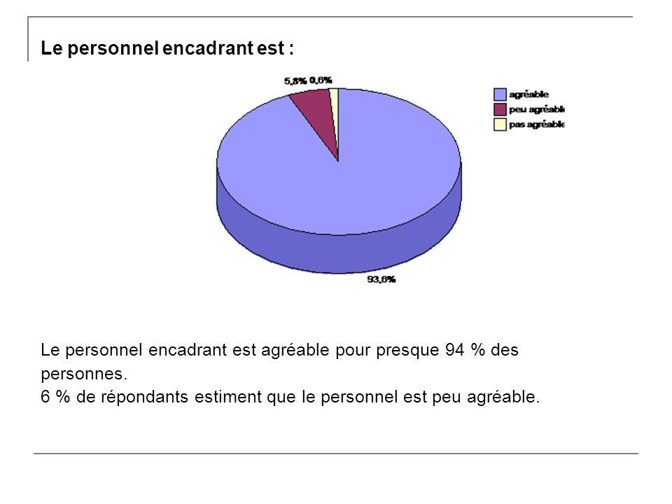 Le personnel encadrant est : Le personnel encadrant est agréable pour presque 94 % des personnes.