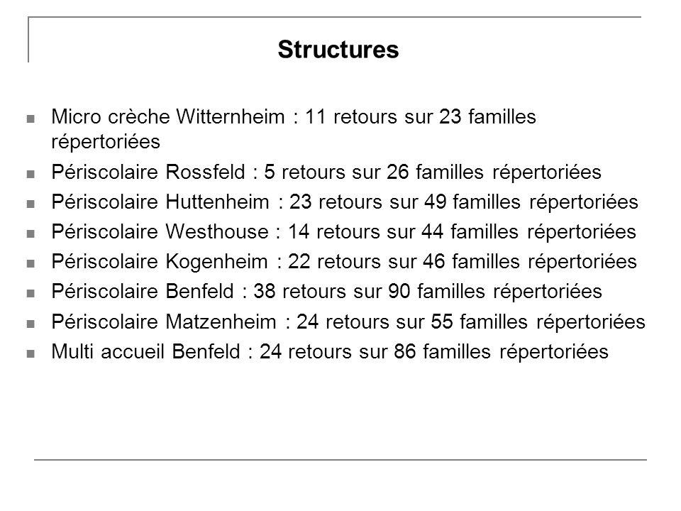 Structures Micro crèche Witternheim : 11 retours sur 23 familles répertoriées Périscolaire Rossfeld : 5 retours sur 26 familles répertoriées Périscolaire Huttenheim : 23 retours sur 49 familles répertoriées Périscolaire Westhouse : 14 retours sur 44 familles répertoriées Périscolaire Kogenheim : 22 retours sur 46 familles répertoriées Périscolaire Benfeld : 38 retours sur 90 familles répertoriées Périscolaire Matzenheim : 24 retours sur 55 familles répertoriées Multi accueil Benfeld : 24 retours sur 86 familles répertoriées