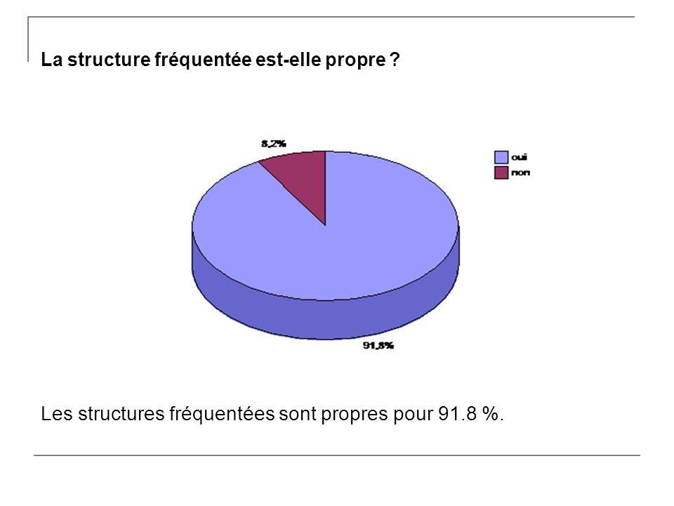 La structure fréquentée est-elle propre Les structures fréquentées sont propres pour 91.8 %.