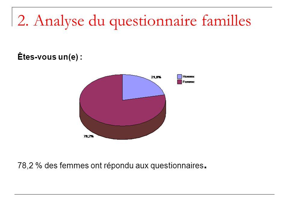 2. Analyse du questionnaire familles Êtes-vous un(e) : 78,2 % des femmes ont répondu aux questionnaires.