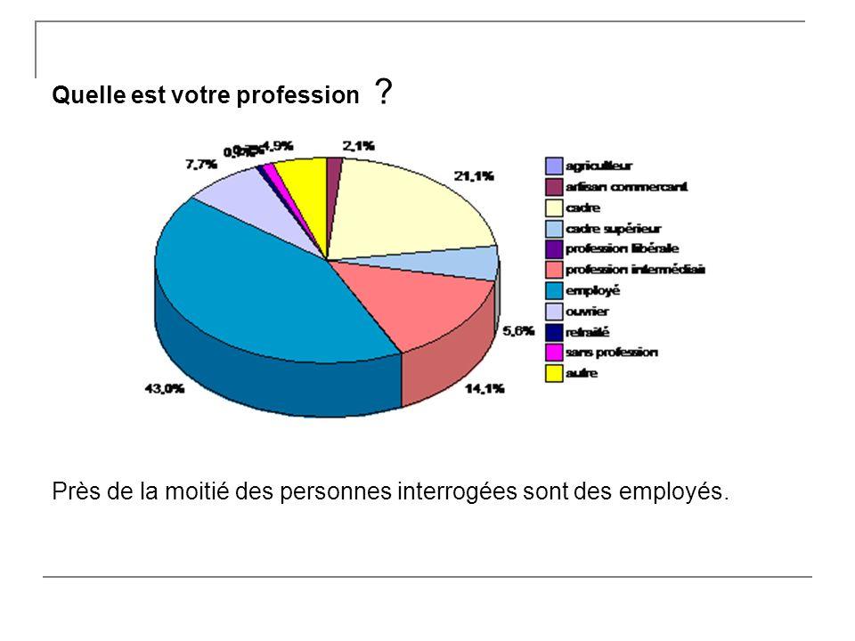 Quelle est votre profession Près de la moitié des personnes interrogées sont des employés.
