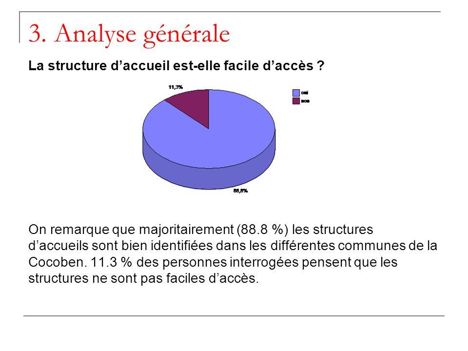 3. Analyse générale La structure daccueil est-elle facile daccès .