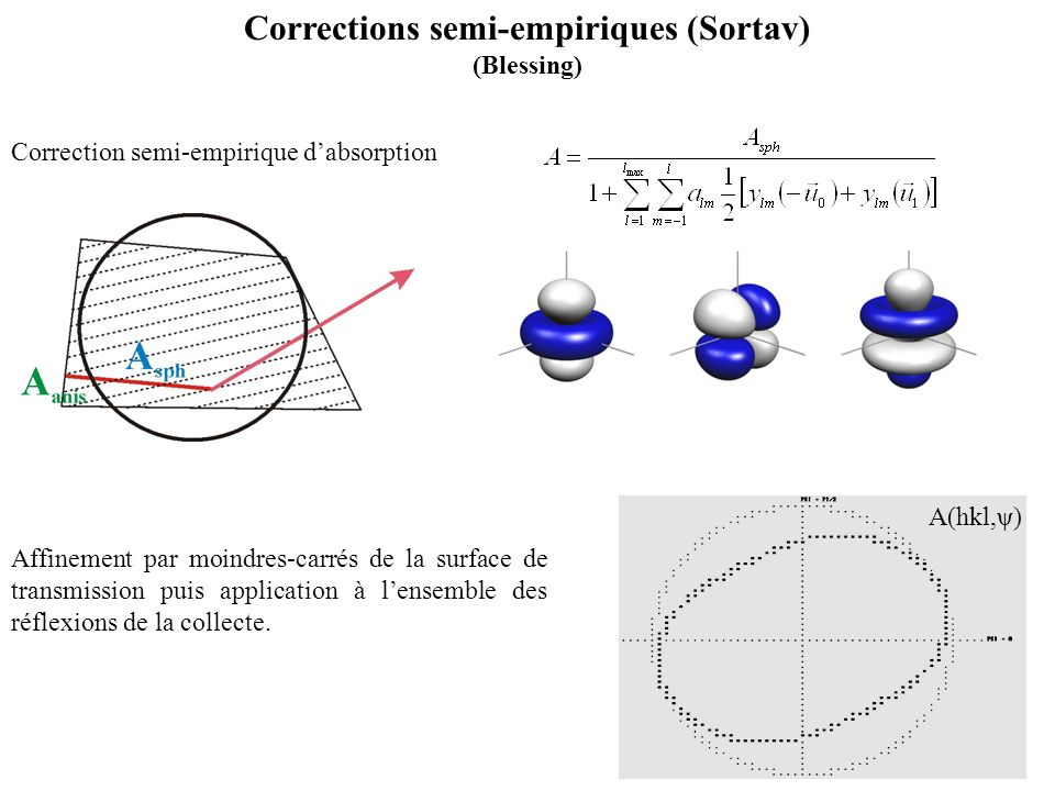 Corrections semi-empiriques (Sortav) (Blessing) Correction semi-empirique dabsorption Affinement par moindres-carrés de la surface de transmission pui