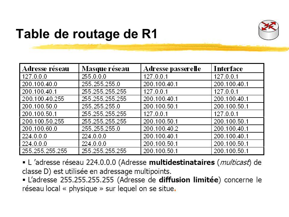 5° ligne machine R2 Pour atteindre ladresse de réseau : 200.100.60.0 dont la partie réseau est définie par le masque : 255.255.255.0 (réseau de classe