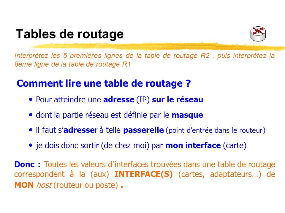 Tables de routage Interprétez les 5 premières lignes de la table de routage R2, puis interprétez la 8eme ligne de la table de routage R1 Comment lire une table de routage .