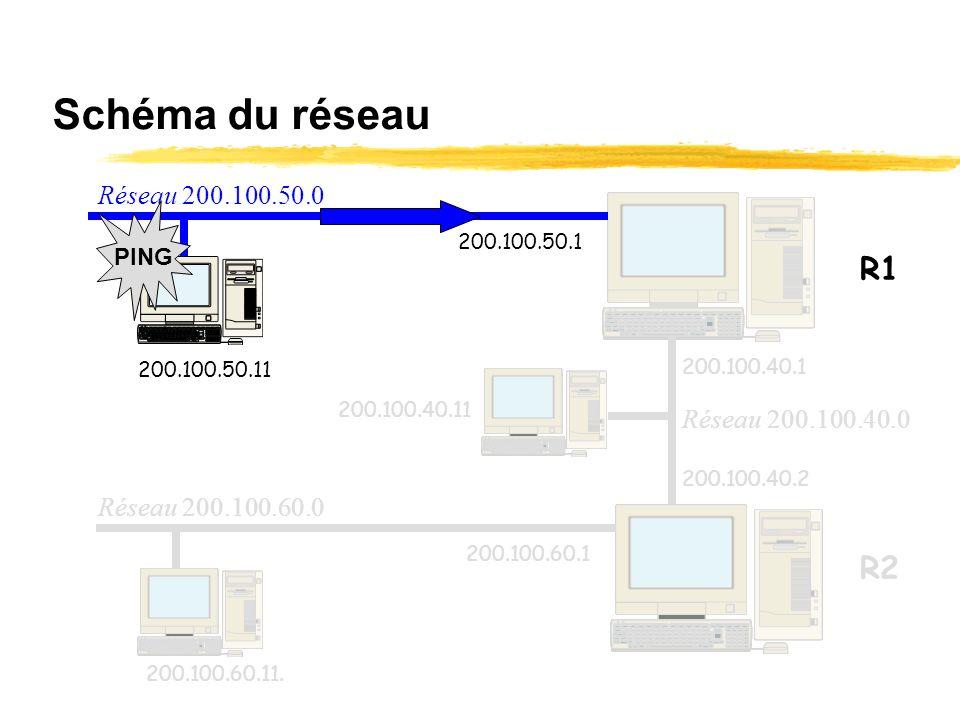 Table de routage du poste 200.100.50.11 sur ping 200.100.60.11 Ladresse réseau 0.0.0.0 va être utilisée pour désigner la route par défaut car le résea