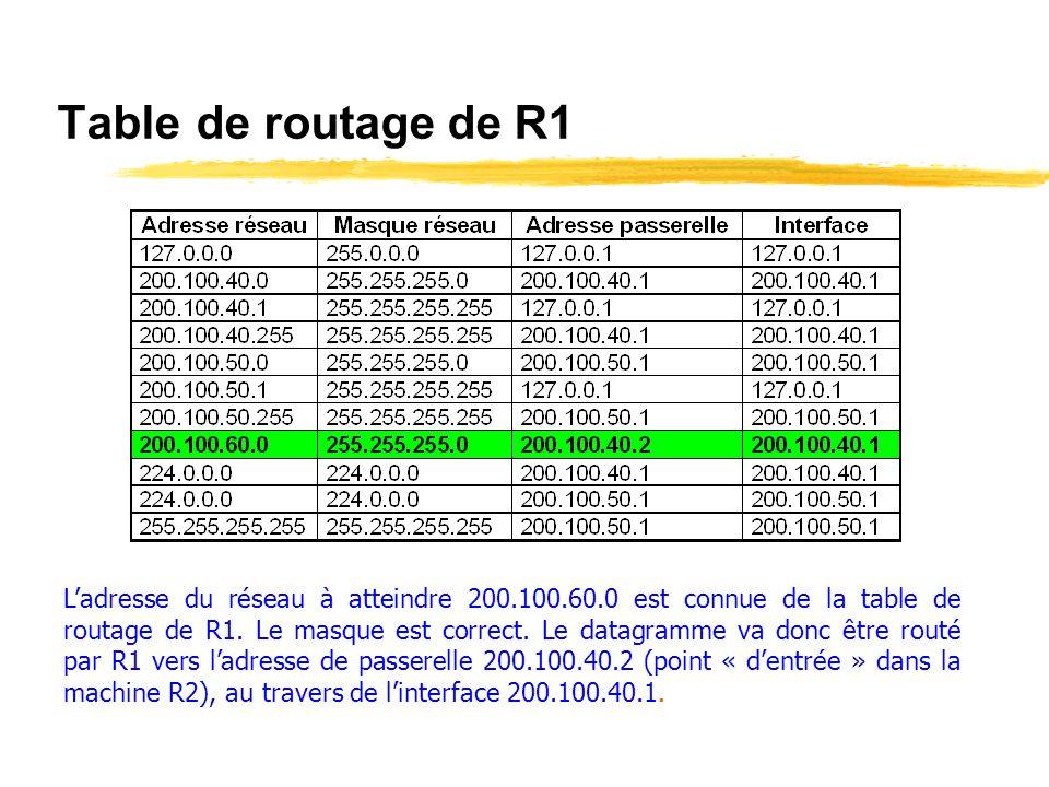 Schéma du réseau R1 R2 200.100.50.1 200.100.60.1 200.100.40.1 200.100.40.2 Réseau 200.100.50.0 Réseau 200.100.60.0 200.100.40.11 200.100.50.11 200.100