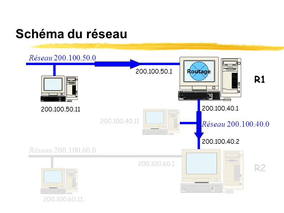 Table de routage de R1 Ladresse du réseau à atteindre 200.100.60.0 est connue de la table de routage de R1. Le masque est correct. Le datagramme va do