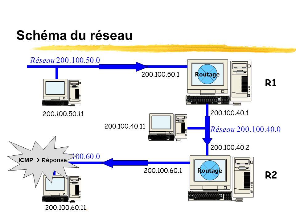 Table de routage de R2 Ladresse du réseau 200.100.60.0 est connue de la table de routage de R1. Le masque est correct. Le datagramme va donc être rout