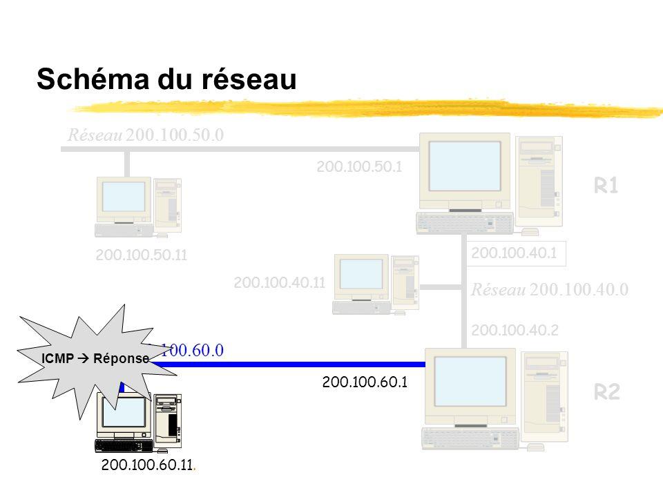 Réponse de la station 200.100.60.11 On va supposer que la table de routage de la station 200.100.60.11 est correcte (et notamment que la passerelle es