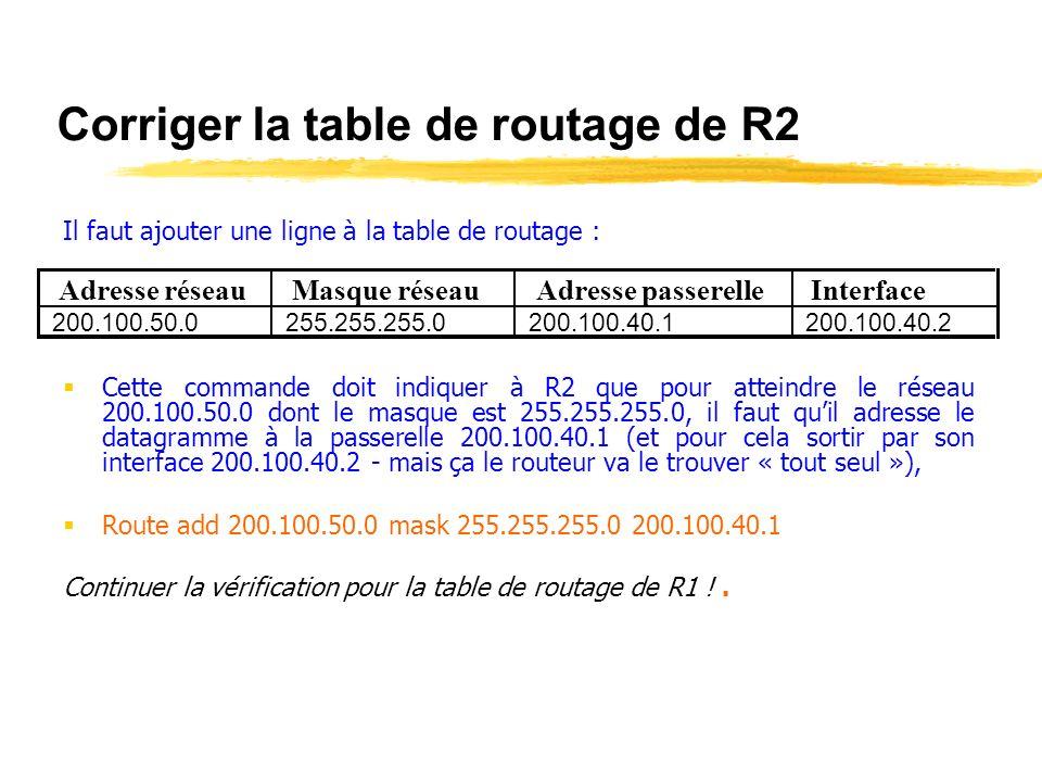 Table de routage de R2 Le routeur ne dispose daucune information (ligne) pour router des datagrammes vers un réseau 200.100.50.0. Le datagramme sarrêt
