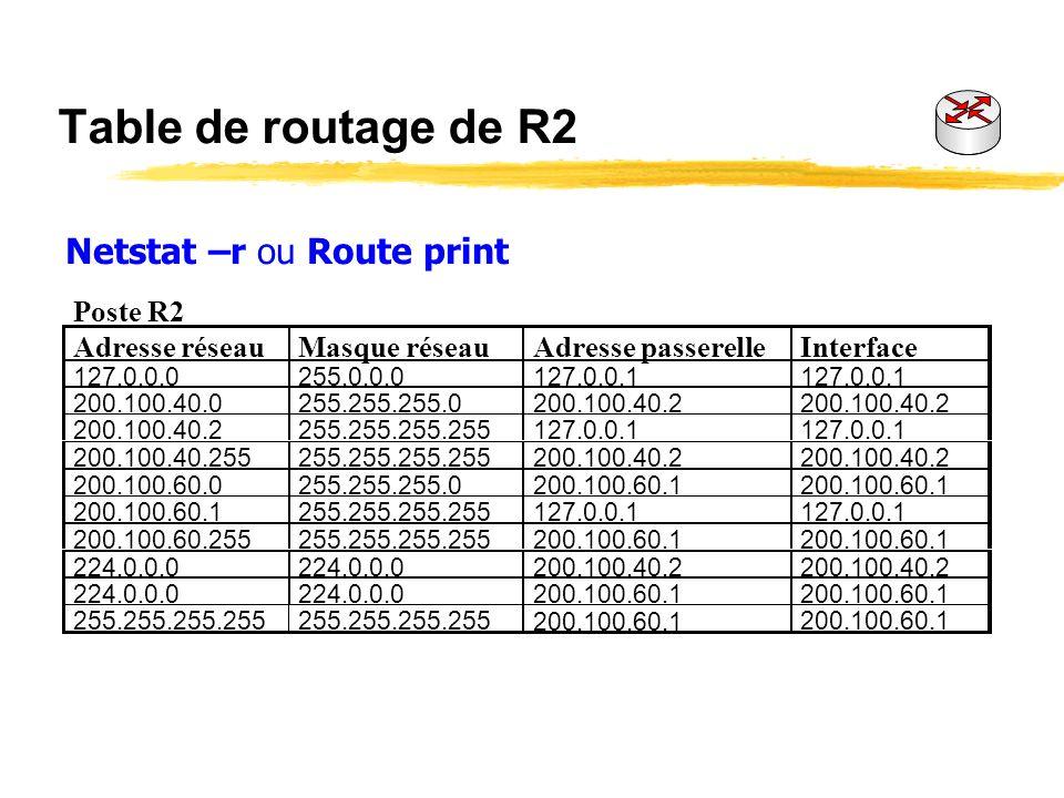 Tables de routage Interprétez les 5 premières lignes de la table de routage R2, puis interprétez la 8eme ligne de la table de routage R1 Comment lire