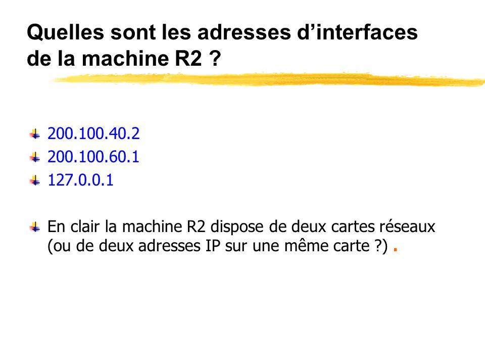 Schéma du réseau R1 R2 200.100.50.1 200.100.60.1 200.100.40.1 200.100.40.2 Réseau 200.100.50.0 Réseau 200.100.60.0 200.100.40.11 200.100.50.11 200.100.60.11.