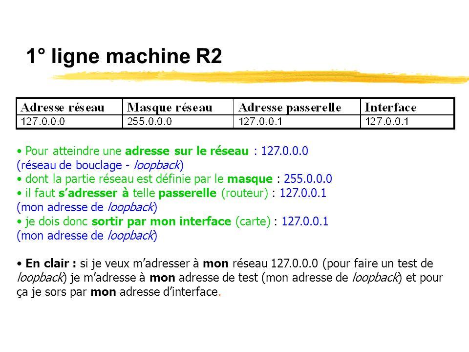 1° ligne machine R2 Pour atteindre une adresse sur le réseau : 127.0.0.0 (réseau de bouclage - loopback) dont la partie réseau est définie par le masque : 255.0.0.0 il faut sadresser à telle passerelle (routeur) : 127.0.0.1 (mon adresse de loopback) je dois donc sortir par mon interface (carte) : 127.0.0.1 (mon adresse de loopback) En clair : si je veux madresser à mon réseau 127.0.0.0 (pour faire un test de loopback) je madresse à mon adresse de test (mon adresse de loopback) et pour ça je sors par mon adresse dinterface.