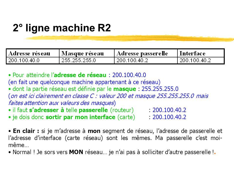 2° ligne machine R2 Pour atteindre ladresse de réseau : 200.100.40.0 (en fait une quelconque machine appartenant à ce réseau) dont la partie réseau est définie par le masque : 255.255.255.0 (on est ici clairement en classe C : valeur 200 et masque 255.255.255.0 mais faites attention aux valeurs des masques) il faut sadresser à telle passerelle (routeur): 200.100.40.2 je dois donc sortir par mon interface (carte): 200.100.40.2 En clair : si je madresse à mon segment de réseau, ladresse de passerelle et ladresse dinterface (carte réseau) sont les mêmes.