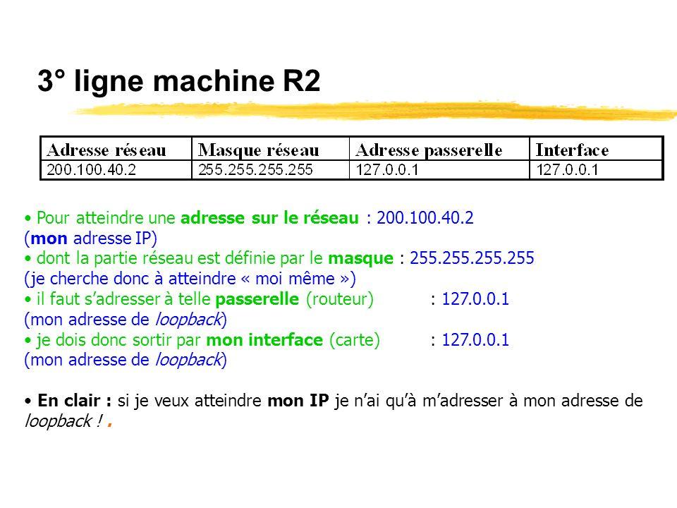 3° ligne machine R2 Pour atteindre une adresse sur le réseau : 200.100.40.2 (mon adresse IP) dont la partie réseau est définie par le masque : 255.255.255.255 (je cherche donc à atteindre « moi même ») il faut sadresser à telle passerelle (routeur): 127.0.0.1 (mon adresse de loopback) je dois donc sortir par mon interface (carte): 127.0.0.1 (mon adresse de loopback) En clair : si je veux atteindre mon IP je nai quà madresser à mon adresse de loopback !.