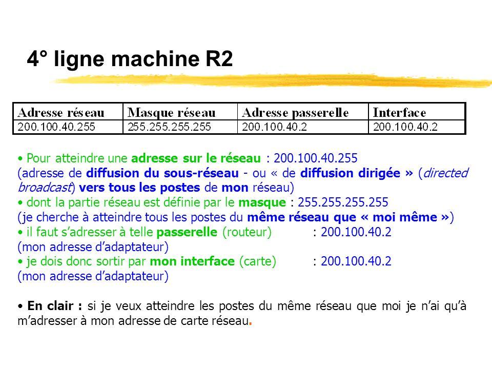 3° ligne machine R2 Pour atteindre une adresse sur le réseau : 200.100.40.2 (mon adresse IP) dont la partie réseau est définie par le masque : 255.255