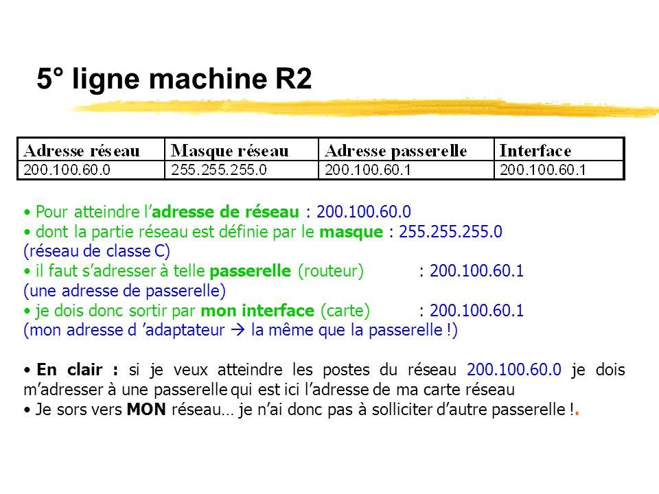 Table de routage du poste 200.100.50.11 sur ping 200.100.60.11 Ladresse réseau 0.0.0.0 va être utilisée pour désigner la route par défaut car le réseau 200.100.60.0 nest pas connu dans la table de routage du poste, Le datagramme (commande ICMP « Echo request ») part vers la passerelle 200.100.50.1 (donc vers le routeur R1).
