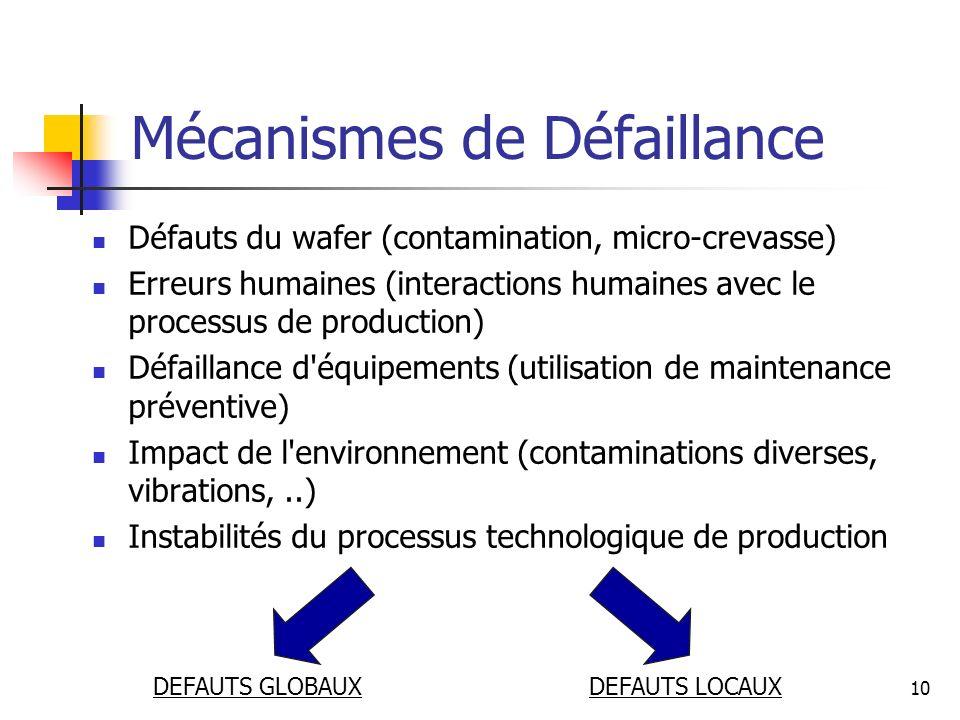 Mécanismes de Défaillance Défauts du wafer (contamination, micro-crevasse) Erreurs humaines (interactions humaines avec le processus de production) Dé