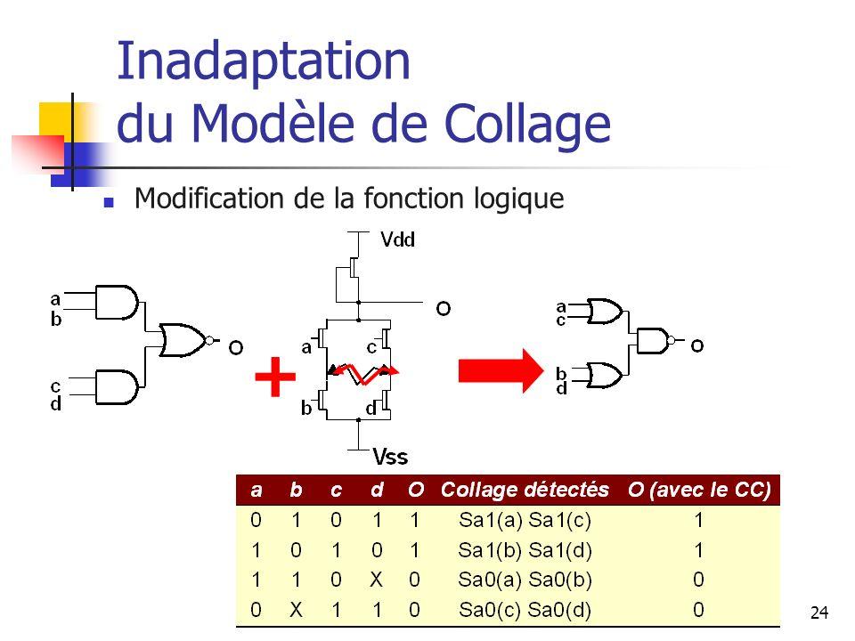 Inadaptation du Modèle de Collage Modification de la fonction logique + 24