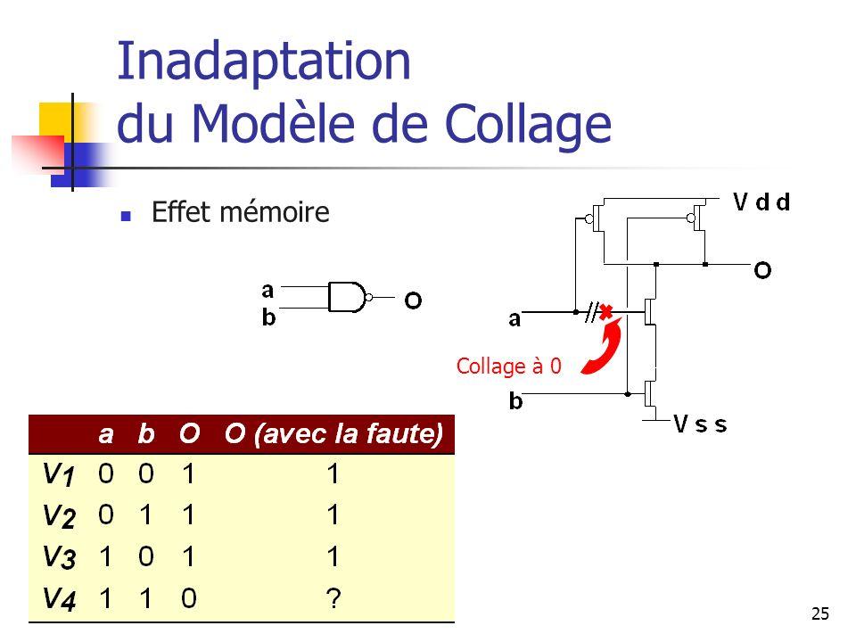 Inadaptation du Modèle de Collage Effet mémoire Collage à 0 25